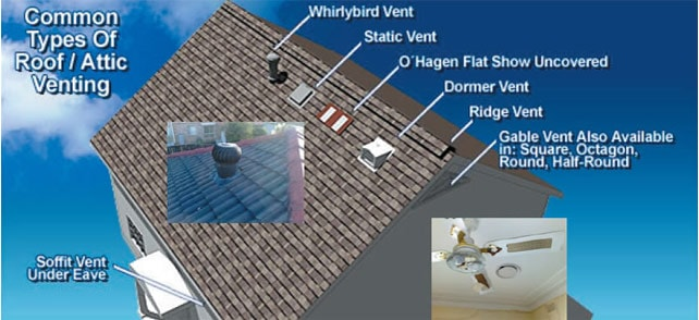 Why Roof Ventilation Is Important Top Home Zones